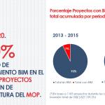 Cumplimiento Meta 2020: Requerimiento de BIM en Proyectos Públicos